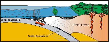 Sumber Gempa Bumi-G8